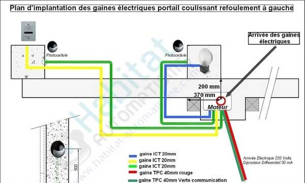 Combien De Gaine Pour Portail Electrique Coulissant Portail